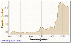 Training Commute Northend 30-03-2011, Elevation - Distance